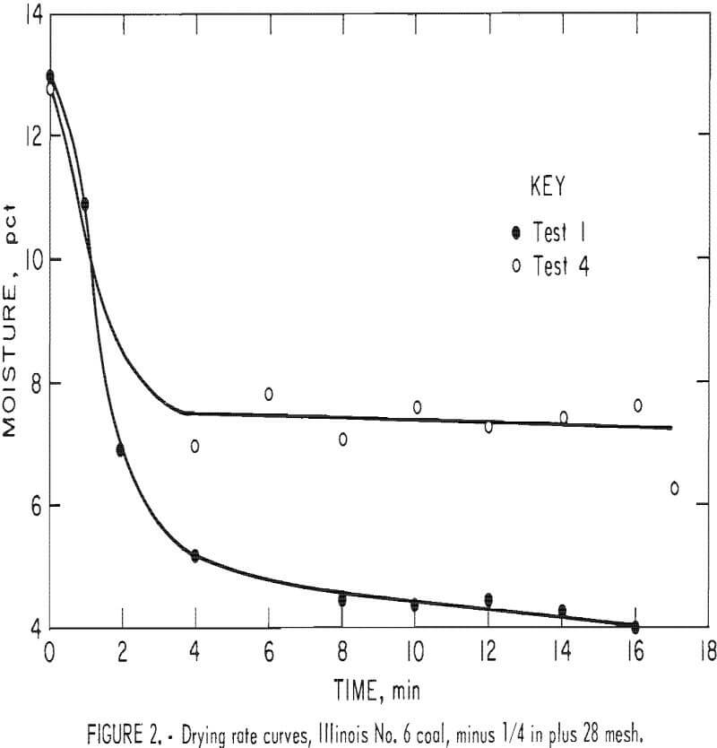 microwave-drying-fine-coal rate curves