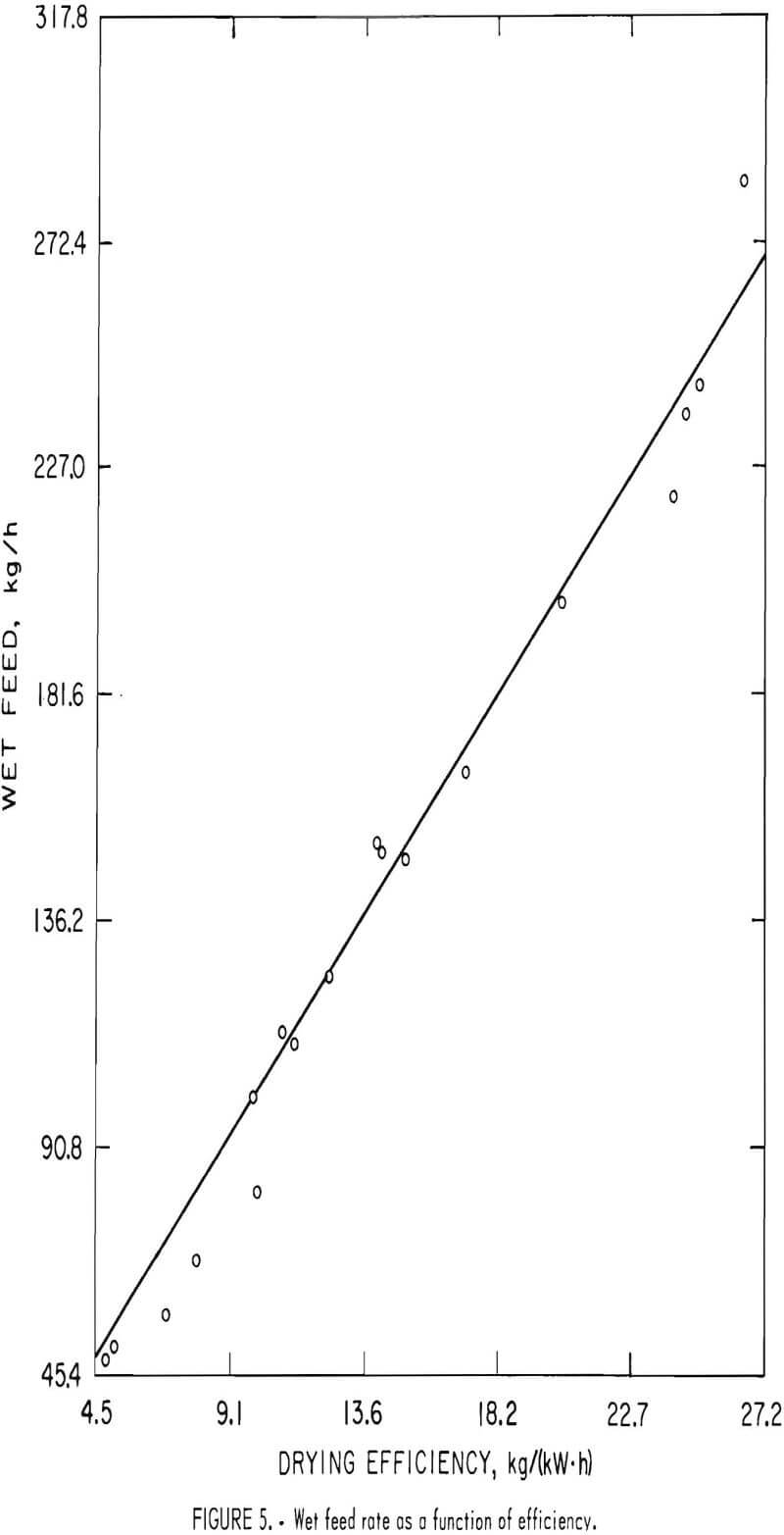 microwave-drying-fine-coal wet feed rate as a function of efficiency