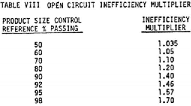 open-circuit-inefficiency-multiplier