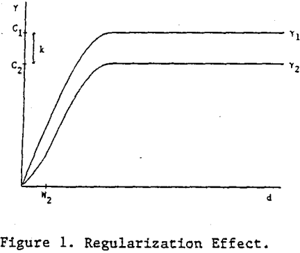 sampling-theory-regularization-effect