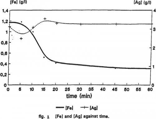 Prevent Silver Jarosite Formation
