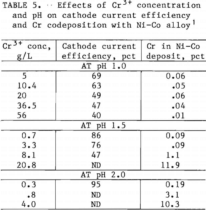 superalloy-scrap cathode current efficiency