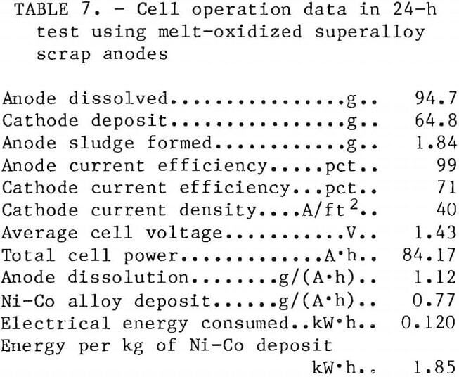 superalloy-scrap cell operation data
