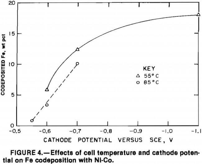 superalloy-scrap effect of cell temperature