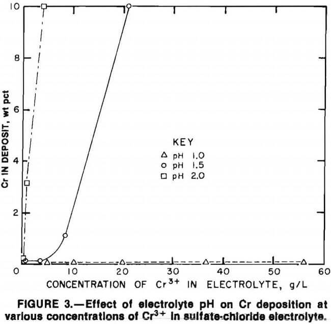 superalloy-scrap effect of electrolyte