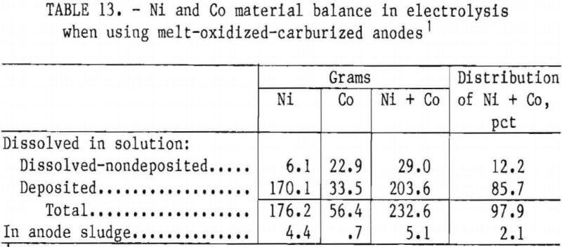superalloy-scrap-electrolysis-material-balance