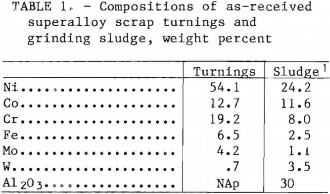 superalloy-scrap-grinding-sludge