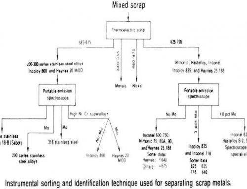 Improved Scrap Steel Sorting