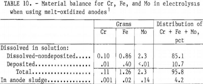 superalloy-scrap-melt-oxidized-anodes