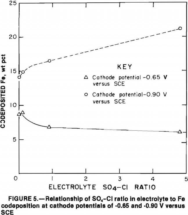 superalloy-scrap ratio in electrolyte