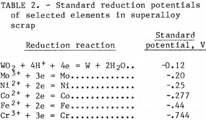 superalloy-scrap-reduction-potential