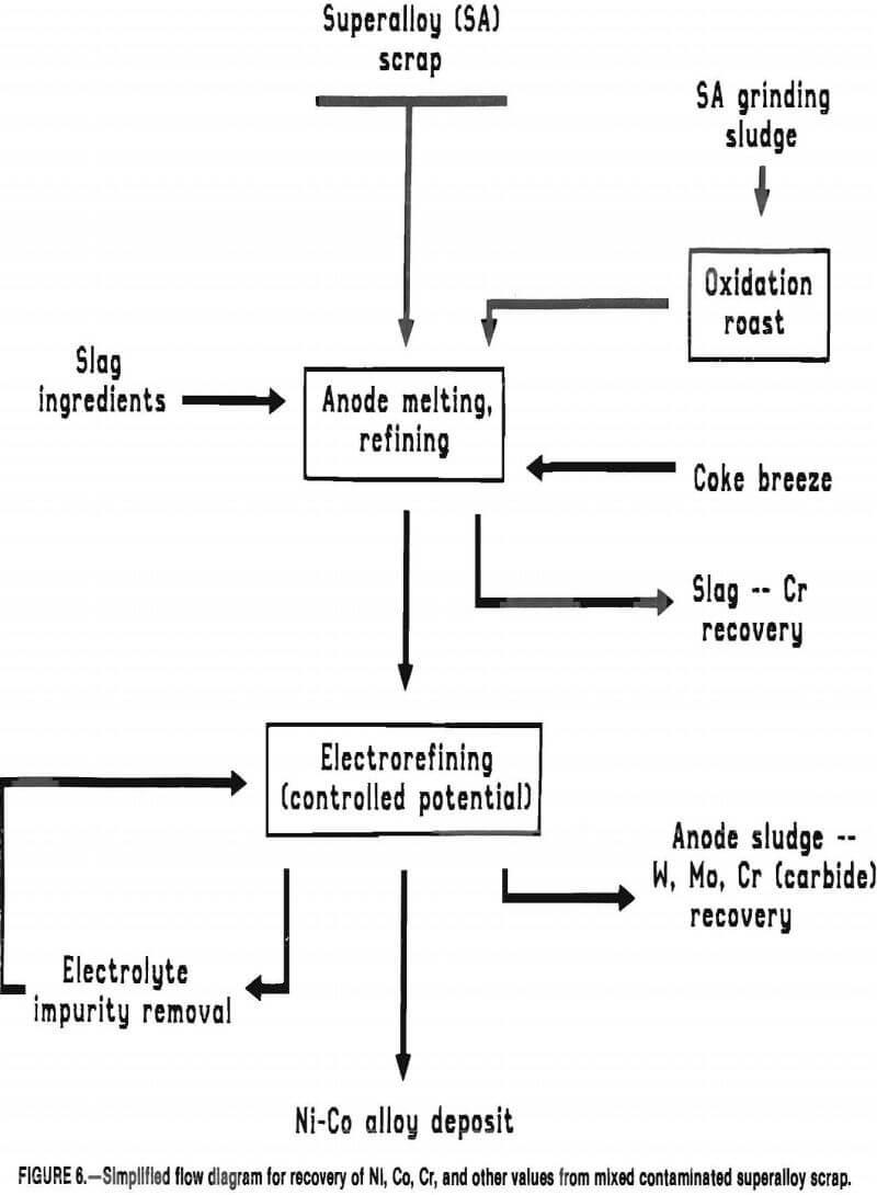 superalloy-scrap simplified flow diagram