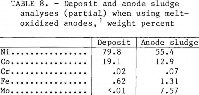 superalloy-scrap-sludge-analyses