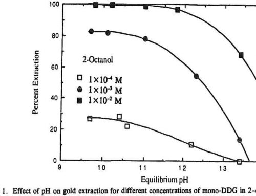 Guanidines for Extraction of Gold