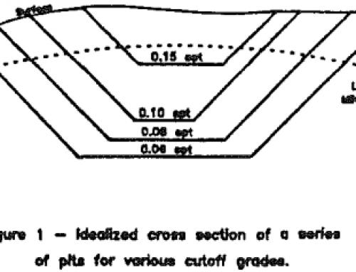 Cut Off Grade Calculation Optimization