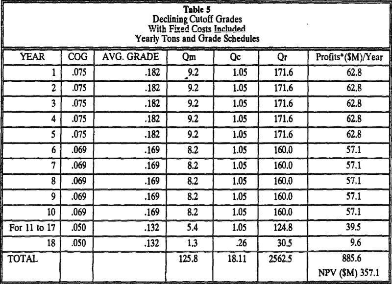 cutoff grade fixed costs