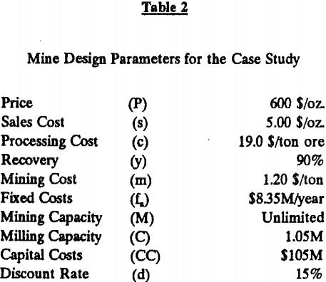 cutoff-grade-mine-design-parameters