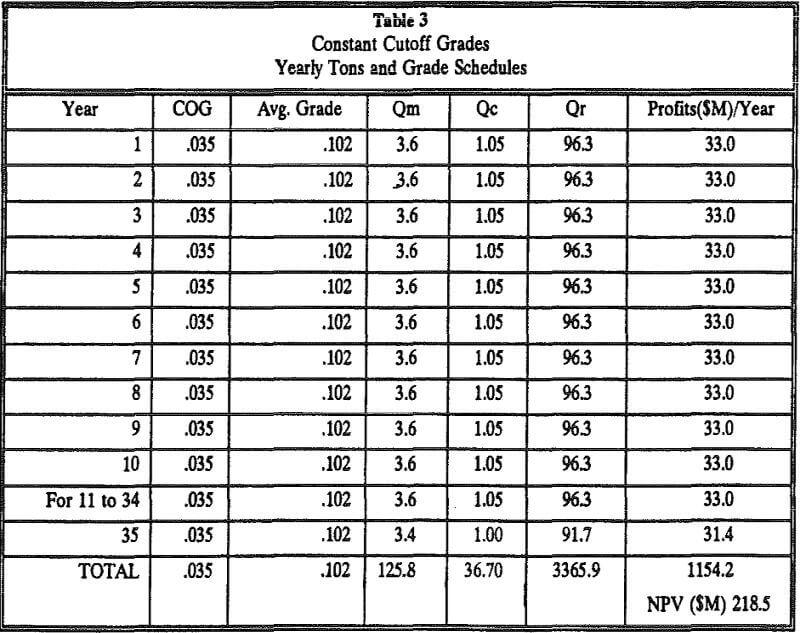 cutoff grade schedules