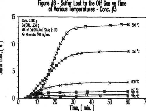 Effect of Roasting Arsenic with Hydrated Lime Gold Concentrate for Cyanidation