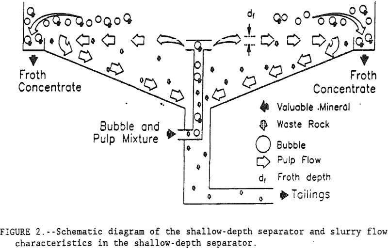 flotation-kinetics diagram of the shallow-depth separator