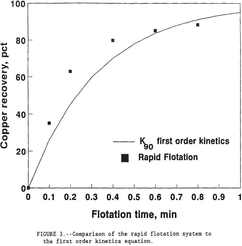 flotation-kinetics equation comparison