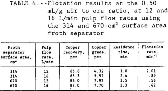 flotation-kinetics-froth-separator