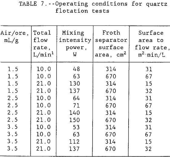 flotation-kinetics-operating-conditions-tests