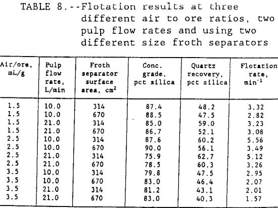 flotation-kinetics-pulp-flow-rates