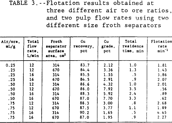 flotation-kinetics-results