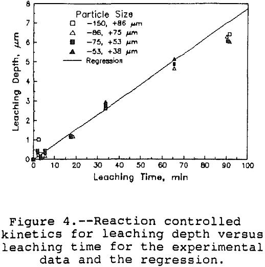 leaching-of-apatite experimental data