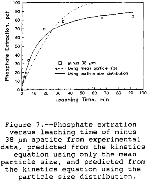 leaching-of-apatite phosphate extraction versus leaching time