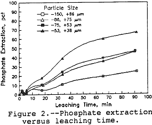 leaching-of-apatite phosphate extraction