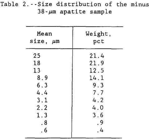 leaching-of-apatite-size-distribution
