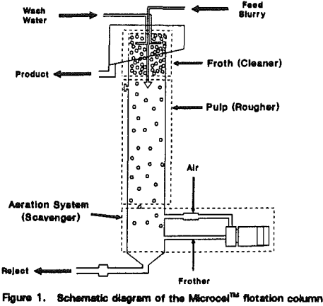 microcel-column-schematic-diagram