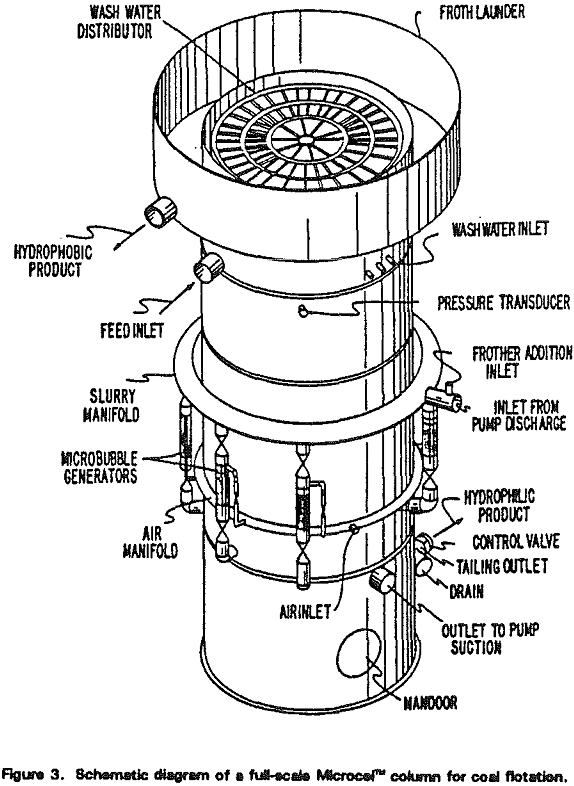 microcel-column for coal flotation