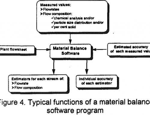Computer Optimization of Mineral Processing Plants