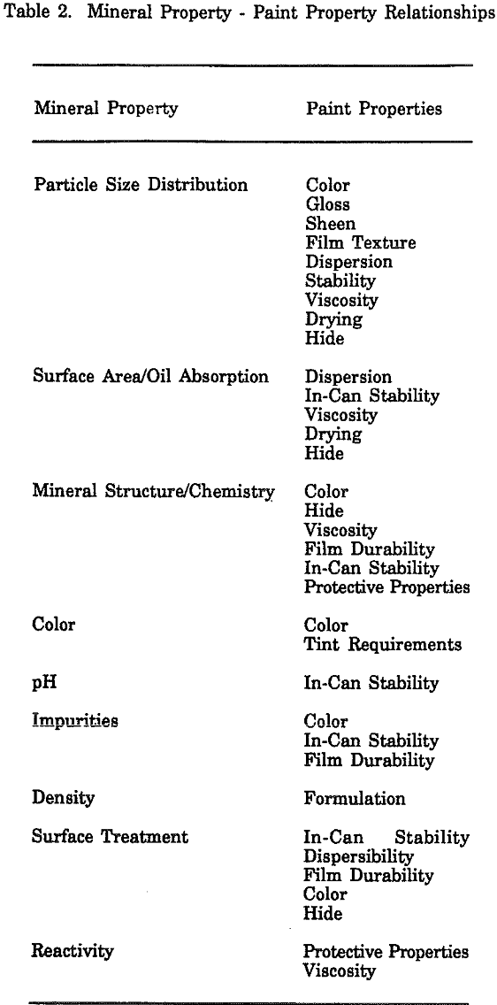 minerals used in paint property relationships