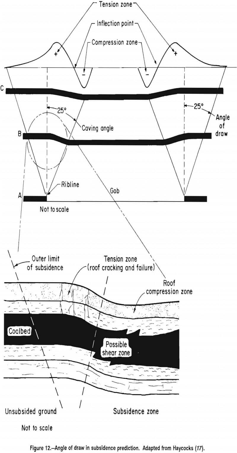 multiple-seam-longwall-mines angle of draw in subsidence prediction