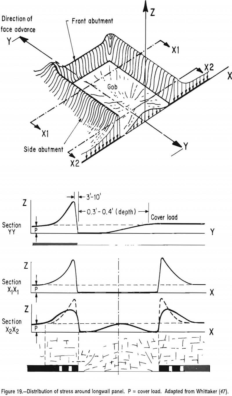 multiple-seam-longwall-mines distribution of stress around longwall panel