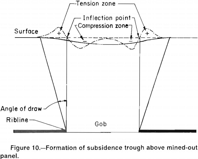 multiple-seam-longwall-mines formation of subsidence trough