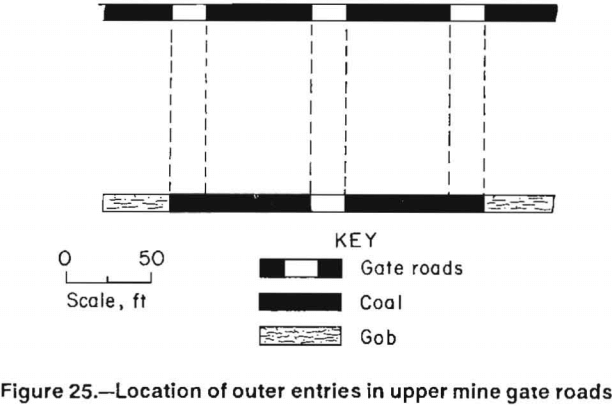 multiple-seam-longwall-mines-location-of-outer-entries-in-upper-mine-gate-roads