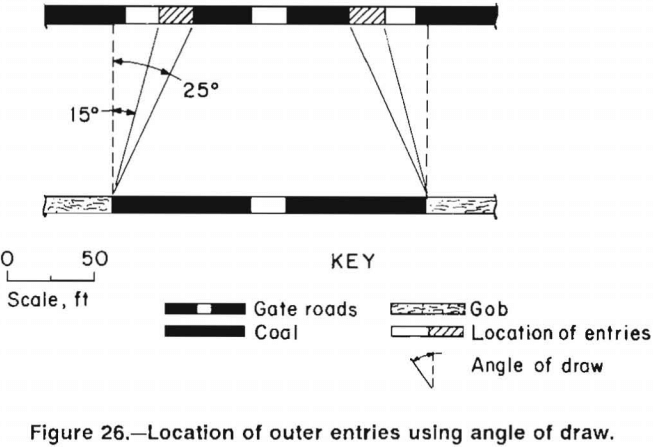 multiple-seam-longwall-mines-location-of-outer-entries-using-angle-of-draw