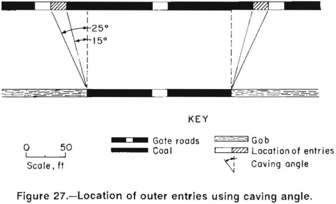 multiple-seam-longwall-mines-location-of-outer-entries-using-caving-angle