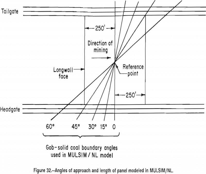 multiple-seam-longwall-mines mulsim nl