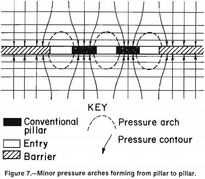 multiple-seam longwall mines minor pressure arches