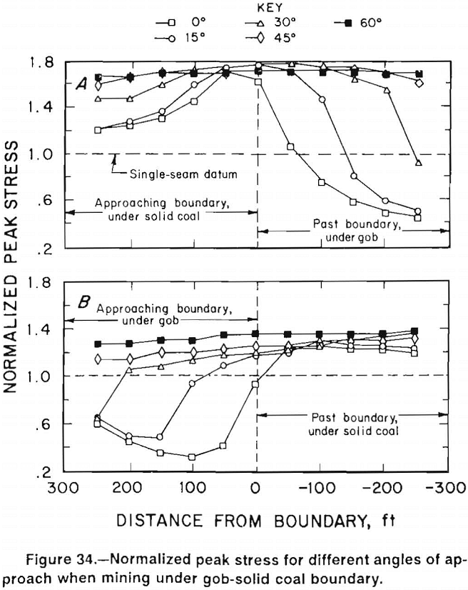 multiple-seam-longwall-mines normalized peak stress