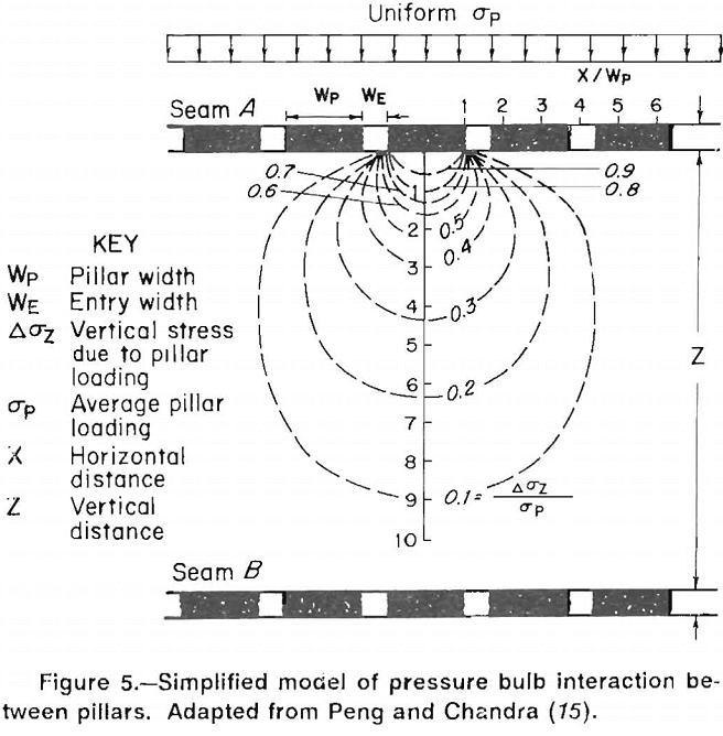 multiple-seam longwall mines simplified model of pressure bulb interaction