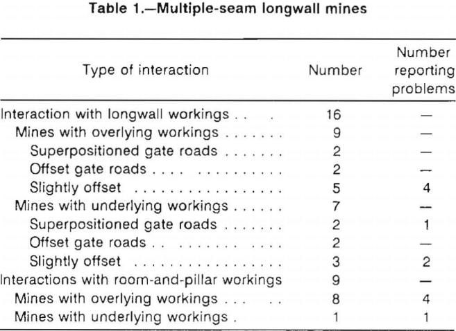multiple-seam-longwall-mines