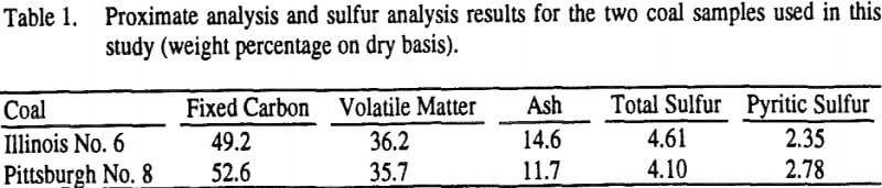 non-ionic-surfactants-coal-samples