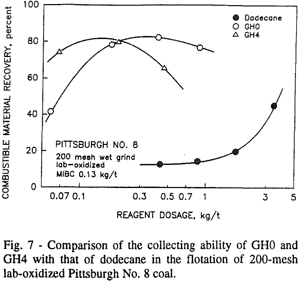 non-ionic-surfactants comparison of the collecting ability of gh0